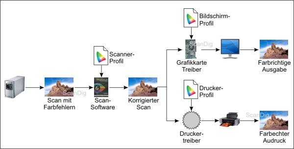 Einführung Farbmanagement: Grundlagen IT8-Kalibrierung ICC-Profile ...